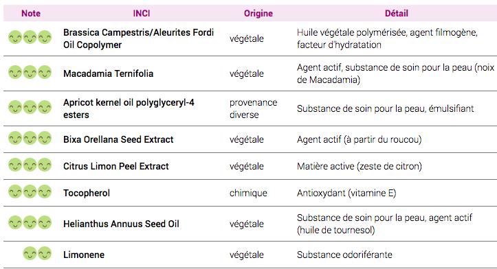 Liste INCI l'huile démaquillante et nettoyante aux graines de Roucou La Canopée