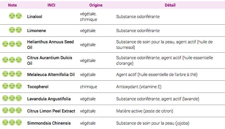 liste INCI La Canopée sérum purifiant
