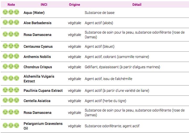 liste inci gel contour de l'oeil premières rides Rose Eclat Hydraflore